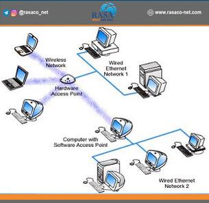 انواع تکنولوژیهای شبکه – شبکه اترنت