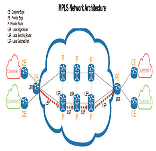 پروتکل MPLS چیست؟